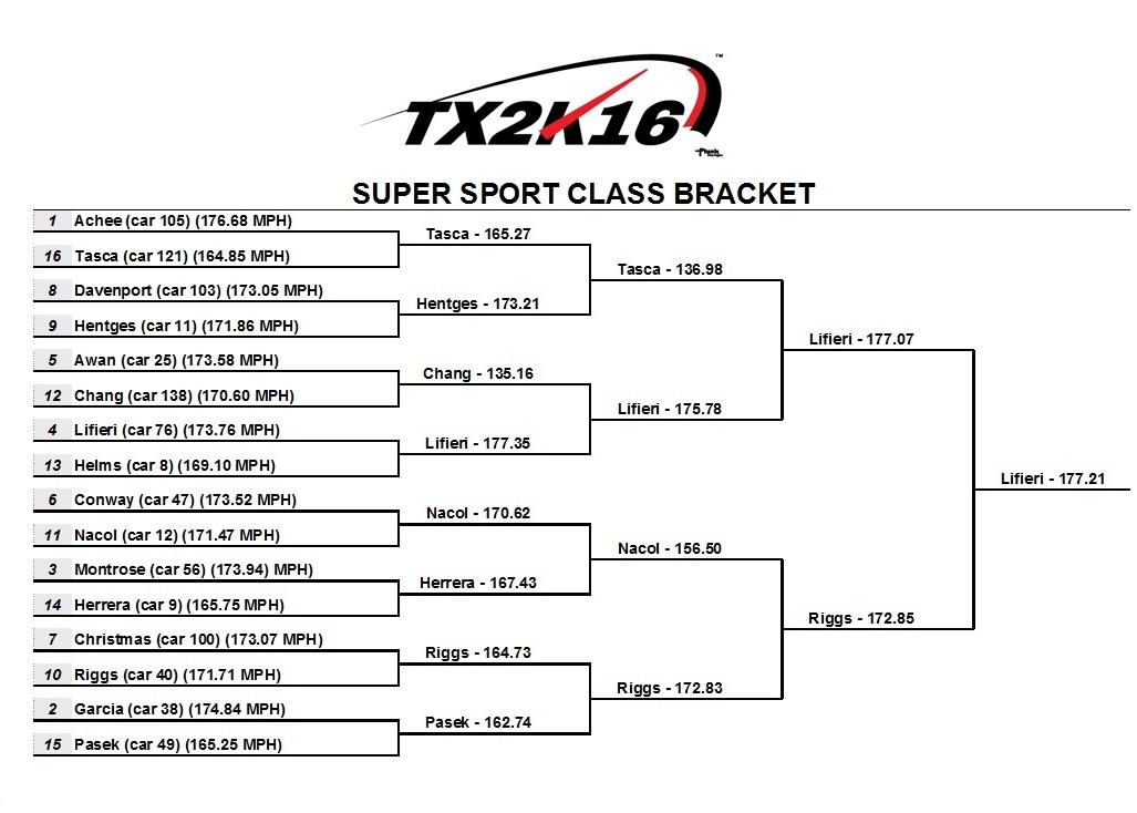 TX2k16 Roll Race SUPER SPORT